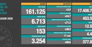 Koronavirüs salgınında yeni hasta sayısı 6713